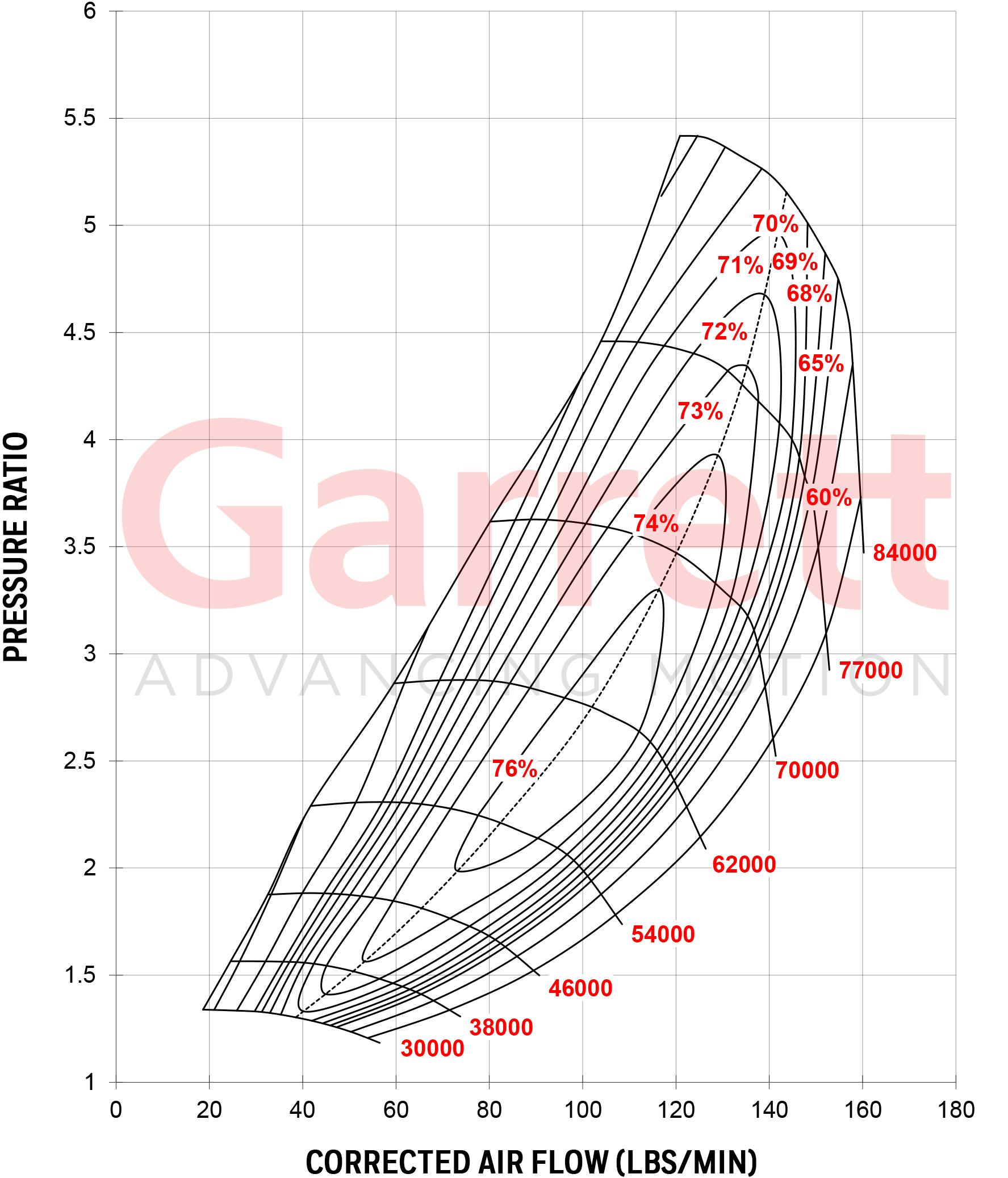 Gtx5533r Gen Ii Large Frame Turbocharger