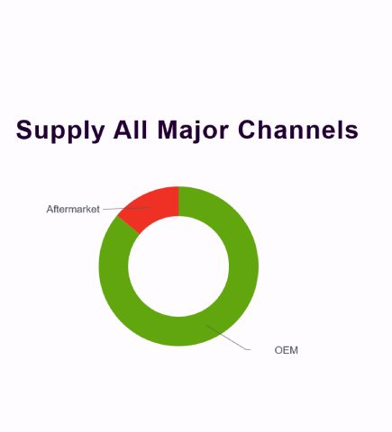 garrett motion supply all major channels