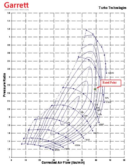 Choose The Right Garrett Turbocharger - Performance Upgrade