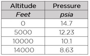 Air pressure chart for altitude