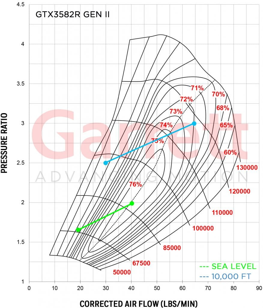 GTX3582R Gen II compressor map with sea level and 10,00 ft elevation plots