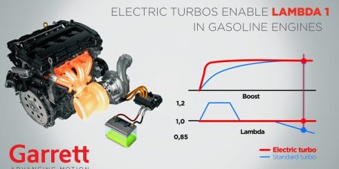 Garrett Motion E-Turbo Technology