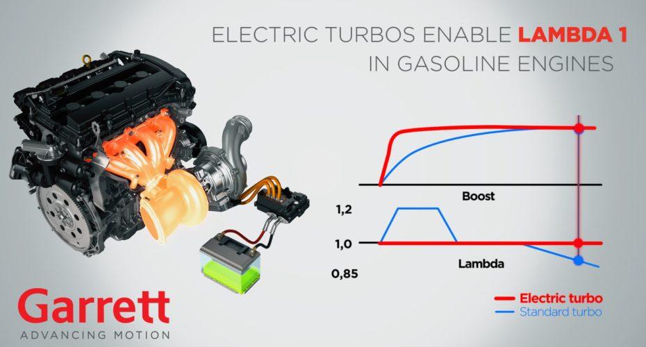 Garrett Motion E-Turbo Technology