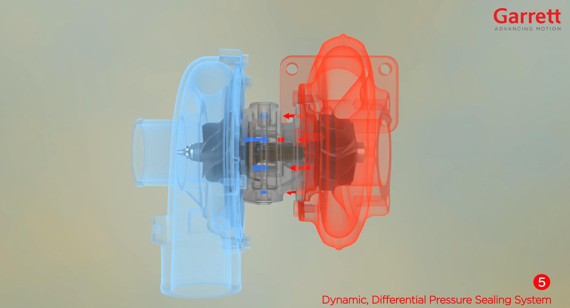 Garrett Motion Dynamic, Differential Pressure Sealing System